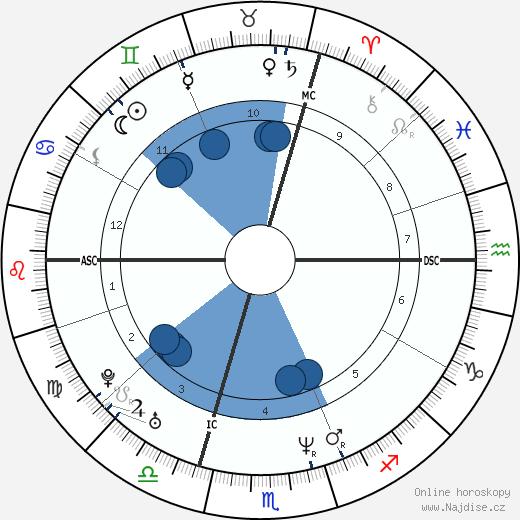 Oliver Kahn wikipedie, horoscope, astrology, instagram