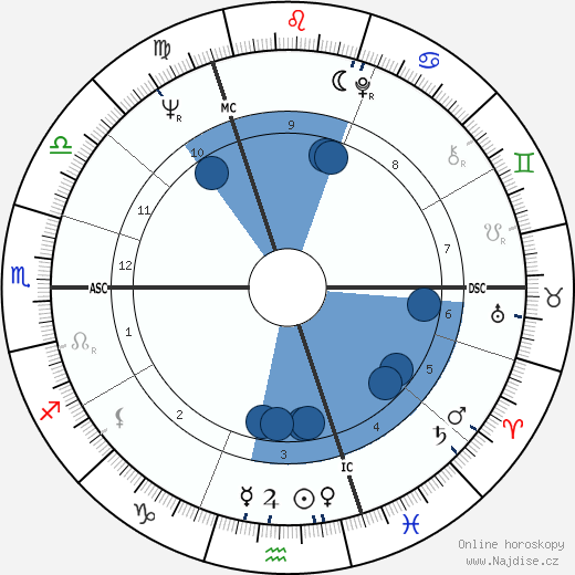Oliver Reed wikipedie, horoscope, astrology, instagram