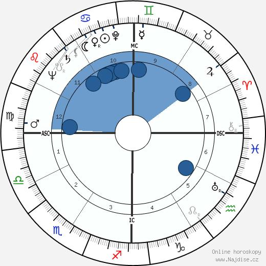 Olivia de Havilland wikipedie, horoscope, astrology, instagram