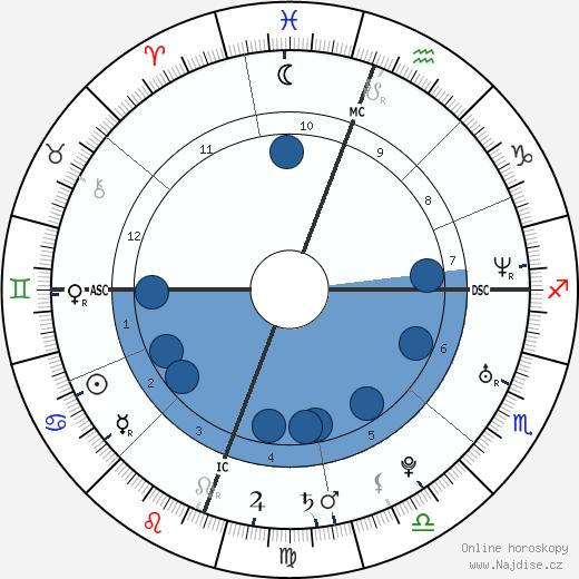 Olivia Munn wikipedie, horoscope, astrology, instagram