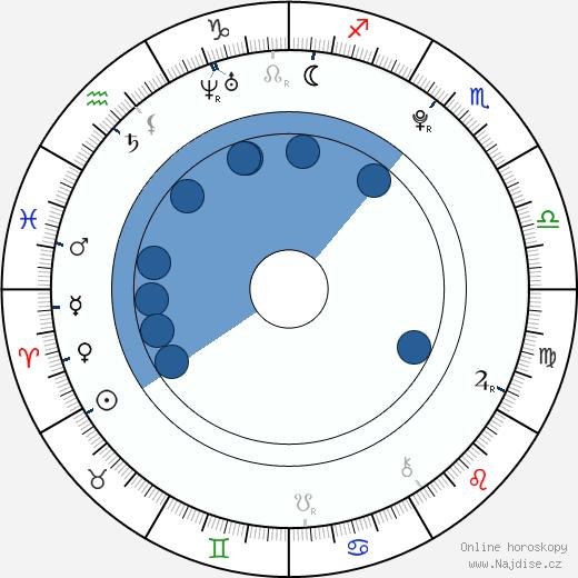 Olivia Olson wikipedie, horoscope, astrology, instagram