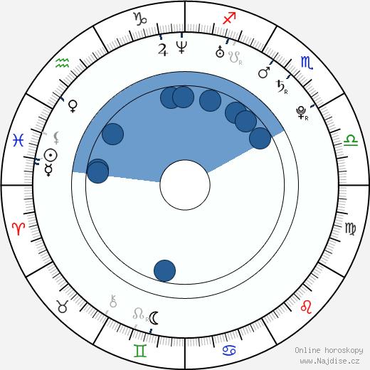 Olivia Wilde wikipedie, horoscope, astrology, instagram