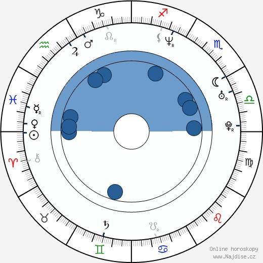 Olivier Abbou wikipedie, horoscope, astrology, instagram
