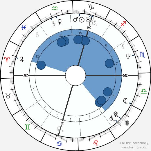 Olivier Baroux wikipedie, horoscope, astrology, instagram
