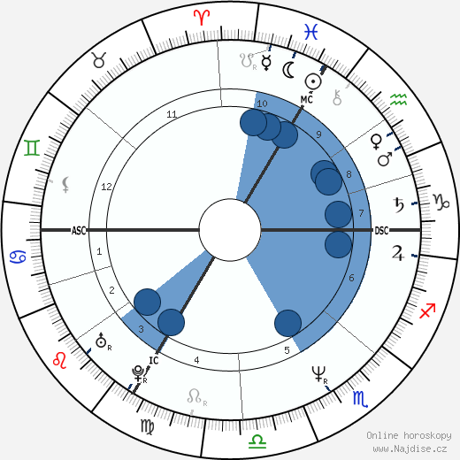 Olivier Nora wikipedie, horoscope, astrology, instagram