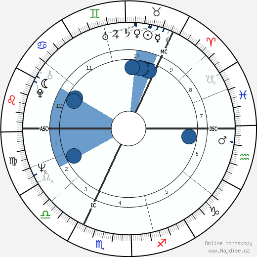 Olli Viiri wikipedie, horoscope, astrology, instagram