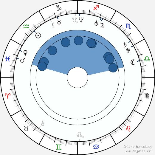 Ondřej Gregor wikipedie, horoscope, astrology, instagram