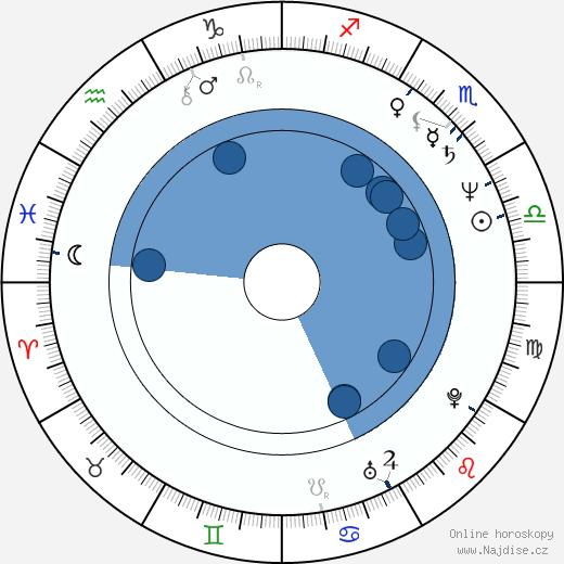 Ondřej Havelka wikipedie, horoscope, astrology, instagram