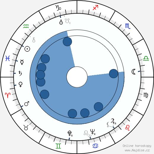 Ondrej Jariabek wikipedie, horoscope, astrology, instagram