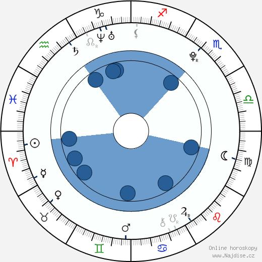 Ondřej Palát wikipedie, horoscope, astrology, instagram