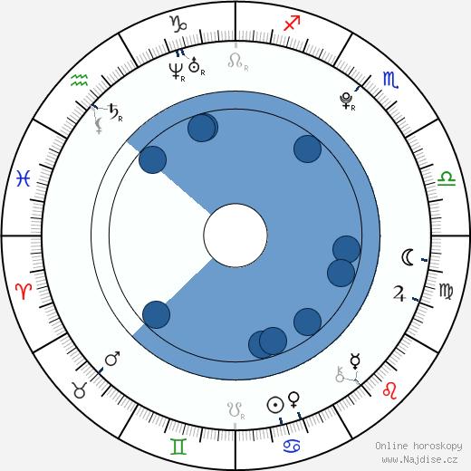 Ondřej Palatka wikipedie, horoscope, astrology, instagram