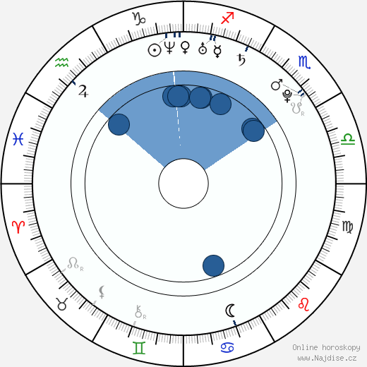 Ondřej Pšenička wikipedie, horoscope, astrology, instagram