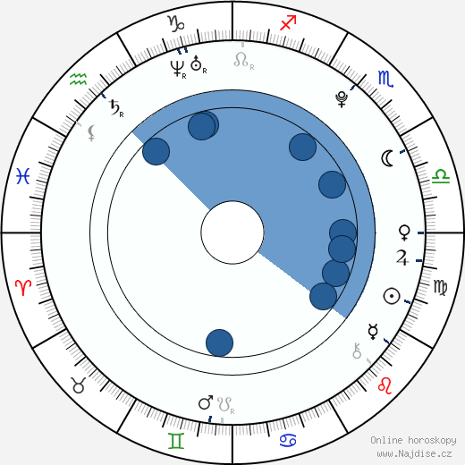 Ondřej Rychlý wikipedie, horoscope, astrology, instagram