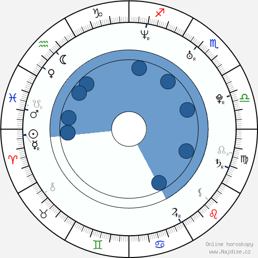 Ondřej Veselý wikipedie, horoscope, astrology, instagram