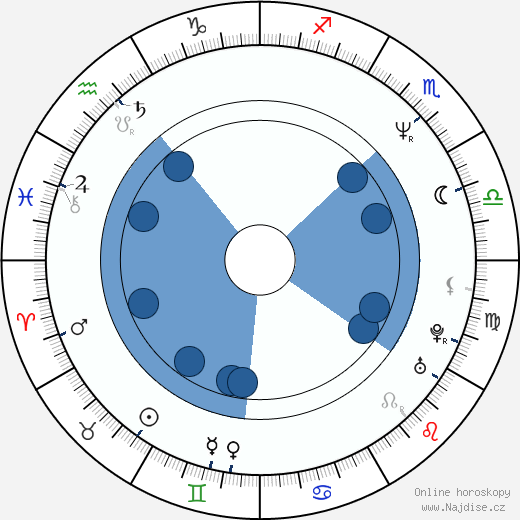 Ondřej Vetchý wikipedie, horoscope, astrology, instagram