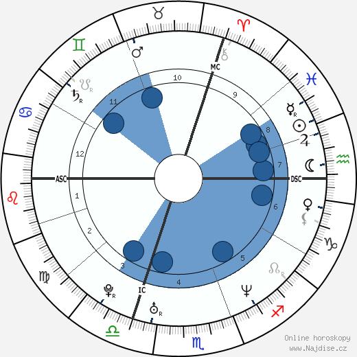 Ophélie Winter wikipedie, horoscope, astrology, instagram