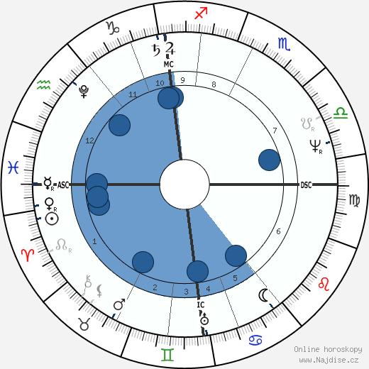 Orest Kiprensky wikipedie, horoscope, astrology, instagram