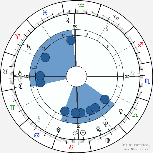 Orestes Quércia wikipedie, horoscope, astrology, instagram