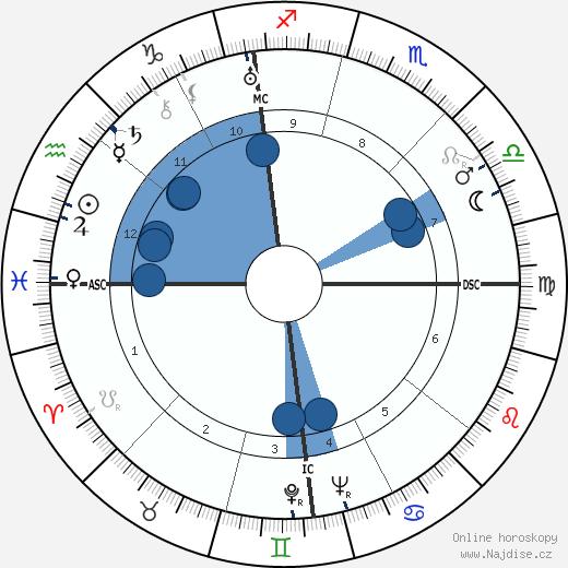 Orfeo Turno Rotini wikipedie, horoscope, astrology, instagram