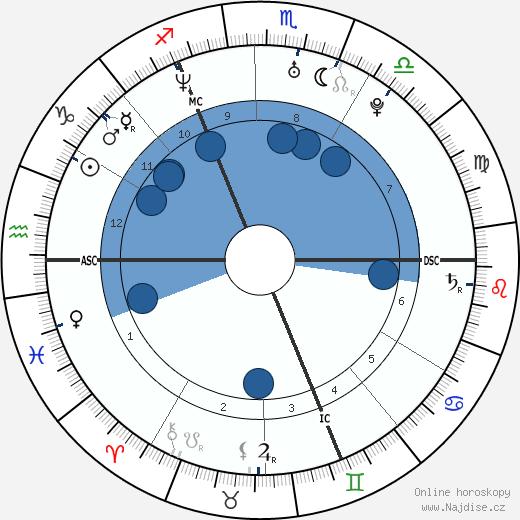 Orlando Bloom wikipedie, horoscope, astrology, instagram