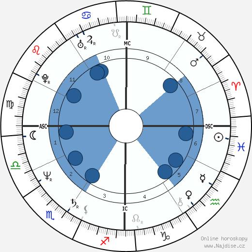 Ornella Muti wikipedie, horoscope, astrology, instagram