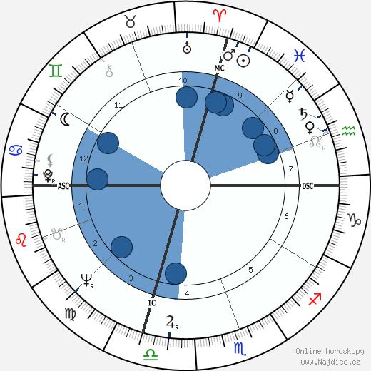 Orrin Hatch wikipedie, horoscope, astrology, instagram