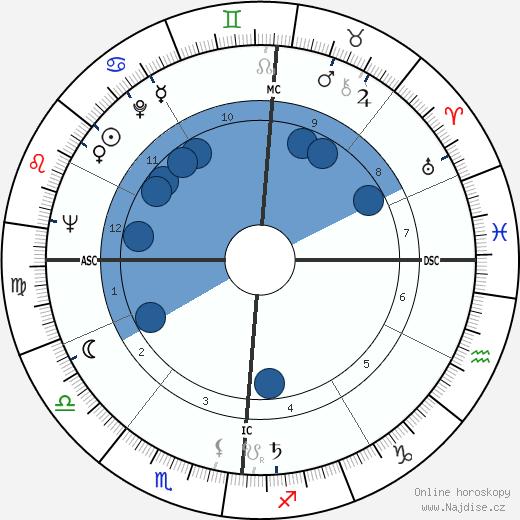 Orson Bean wikipedie, horoscope, astrology, instagram