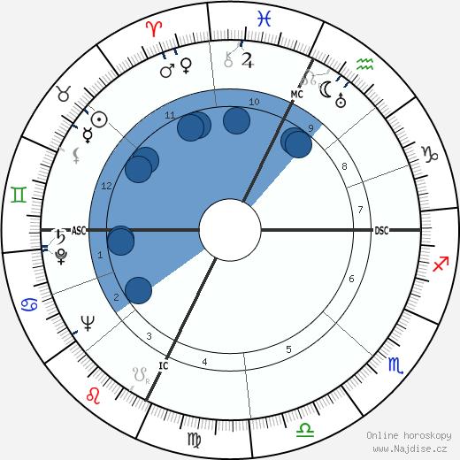 Orson Welles wikipedie, horoscope, astrology, instagram