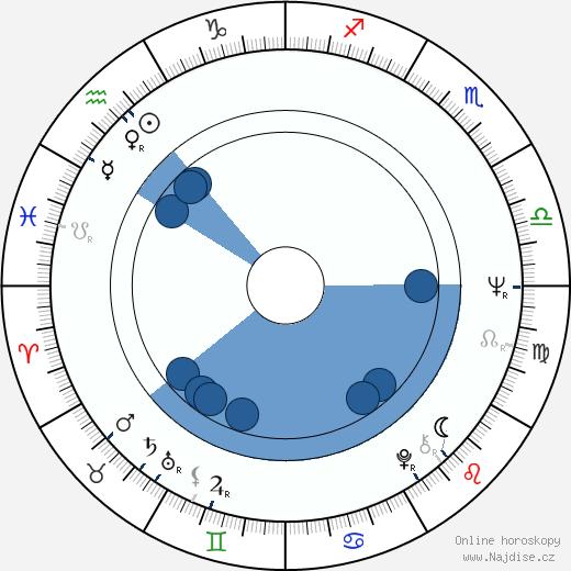 Orvokki Huhtikangas wikipedie, horoscope, astrology, instagram
