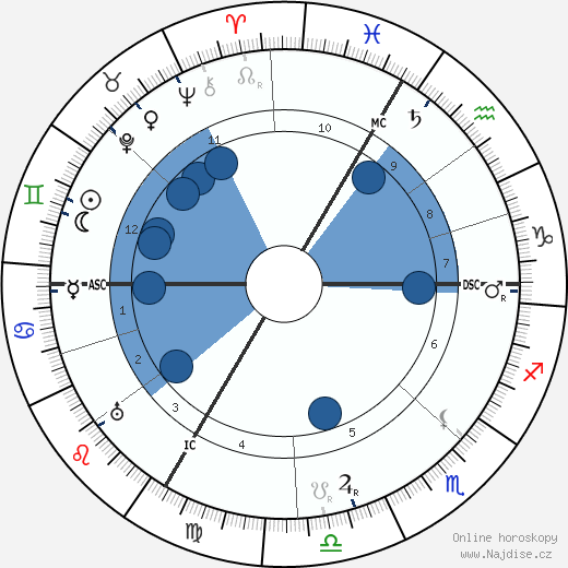 Oscar Adler wikipedie, horoscope, astrology, instagram