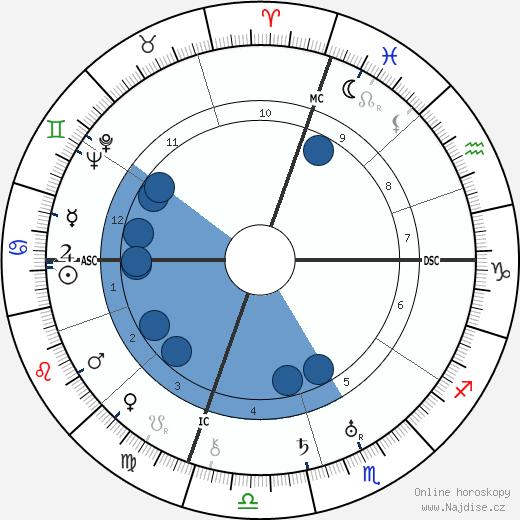 Oscar Hammerstein wikipedie, horoscope, astrology, instagram