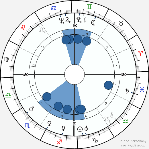 Oscar Levant wikipedie, horoscope, astrology, instagram