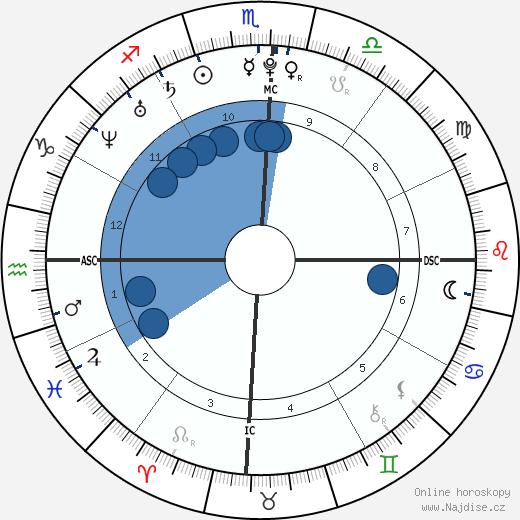 Oscar Pistorius wikipedie, horoscope, astrology, instagram