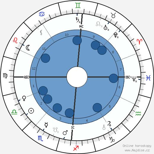 Oscar Wilde wikipedie, horoscope, astrology, instagram