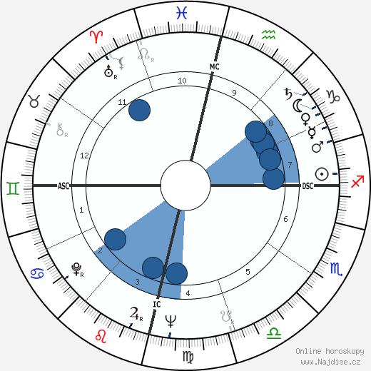 Osho - Rajneesh wikipedie, horoscope, astrology, instagram