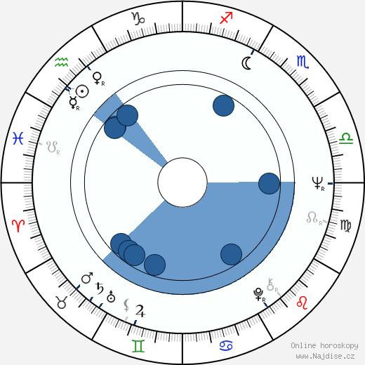 Oskar Gottlieb wikipedie, horoscope, astrology, instagram