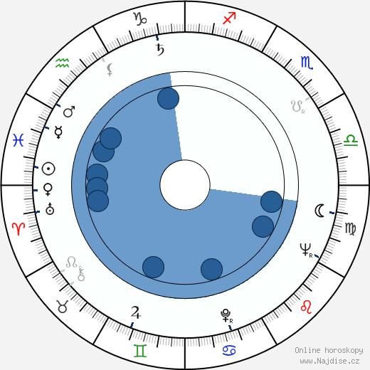 Oskar Hák wikipedie, horoscope, astrology, instagram