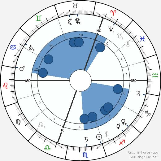 Oskar Messter wikipedie, horoscope, astrology, instagram