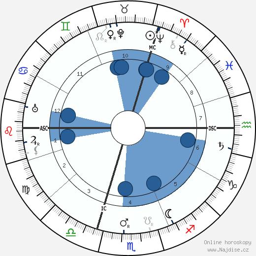 Oskar Schmitz wikipedie, horoscope, astrology, instagram