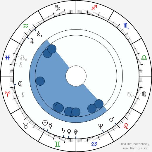 Osmo Saarnio wikipedie, horoscope, astrology, instagram