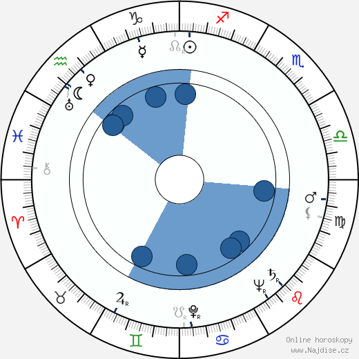 Ossie Davis wikipedie, horoscope, astrology, instagram