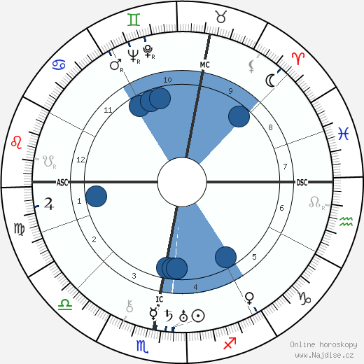 Oswald Mosley wikipedie, horoscope, astrology, instagram