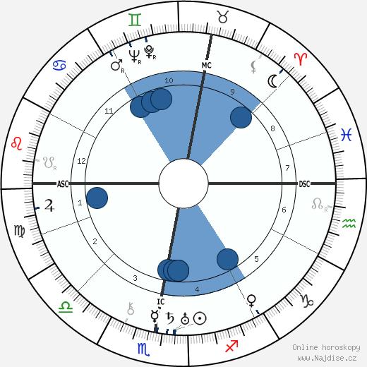 Oswald Mosley wikipedie, horoscope, astrology, instagram