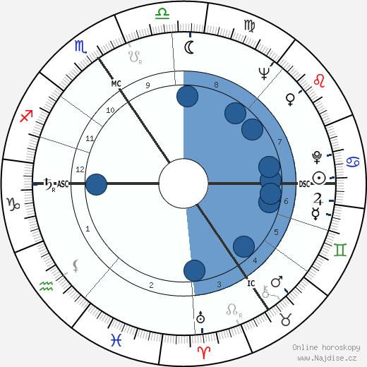 Ota Pavel wikipedie, horoscope, astrology, instagram