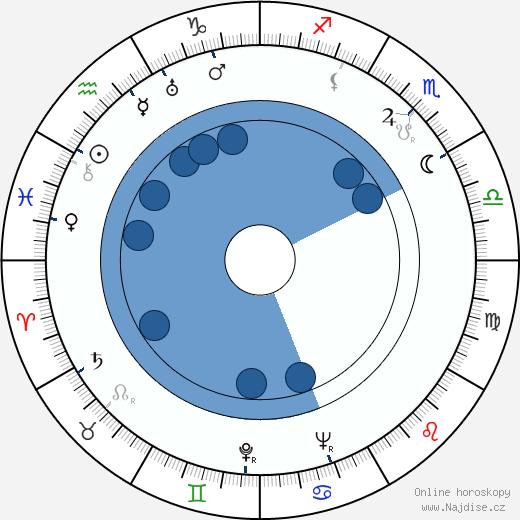 Ota Šafránek wikipedie, horoscope, astrology, instagram