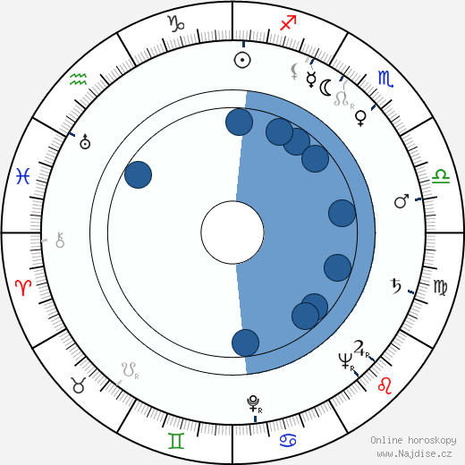 Ota Sklenčka wikipedie, horoscope, astrology, instagram