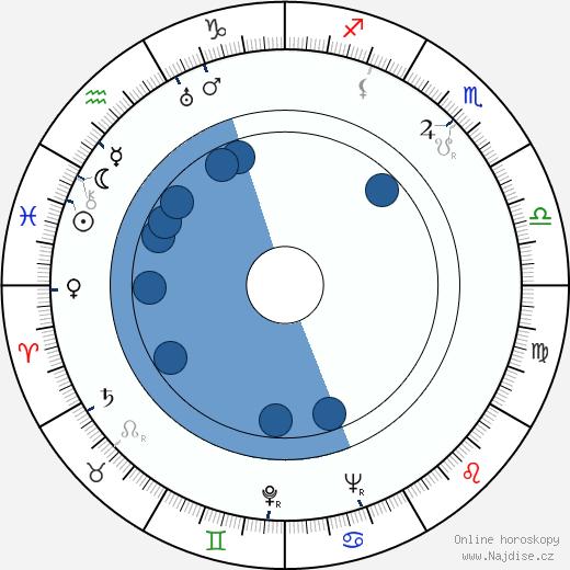 Otakar Vávra wikipedie, horoscope, astrology, instagram