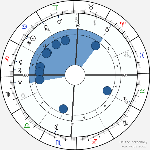 Otis Davis wikipedie, horoscope, astrology, instagram