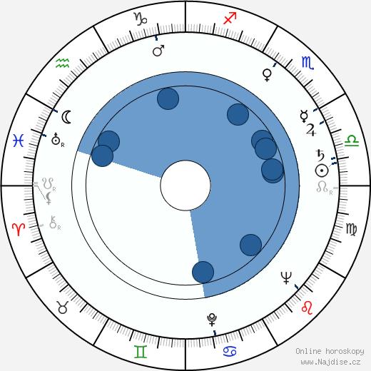 Otmar Mácha wikipedie, horoscope, astrology, instagram