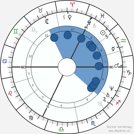 Ottilie Wildermuth wikipedie, horoscope, astrology, instagram